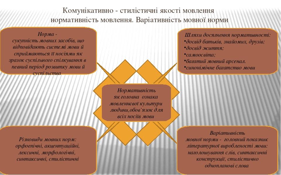 Комунікативно - стилістичні якості мовлення нормативність мовлення. Варіативність мовної норми Нормативність як головна ознака мовленнєвої культури...