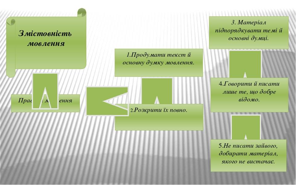 Змістовність мовлення Правила мовлення 1.Продумати текст й основну думку мовлення. 2.Розкрити їх повно. 3. Матеріал підпорядкувати темі й основні д...