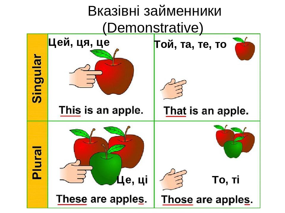 Вказівні займенники (Demonstrative) Цей, ця, це Той, та, те, то Це, ці То, ті