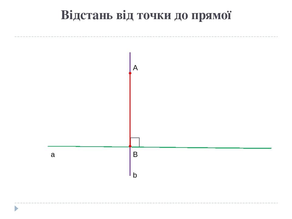 Відстань від точки до прямої а А В b