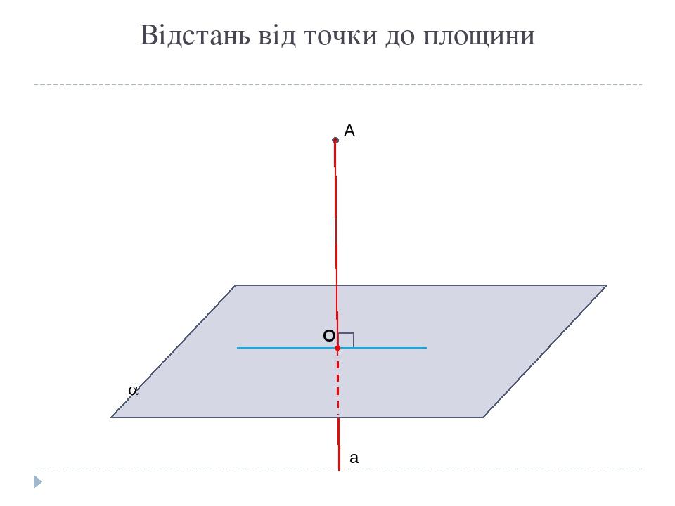 Відстань від точки до площини А  а О