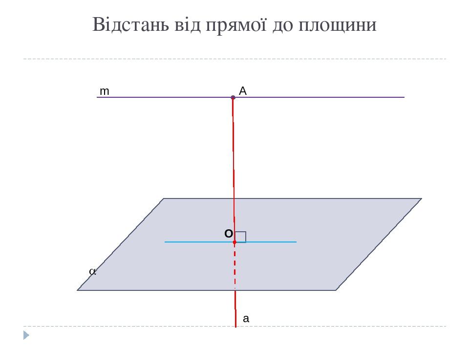 Відстань від прямої до площини А  а О m