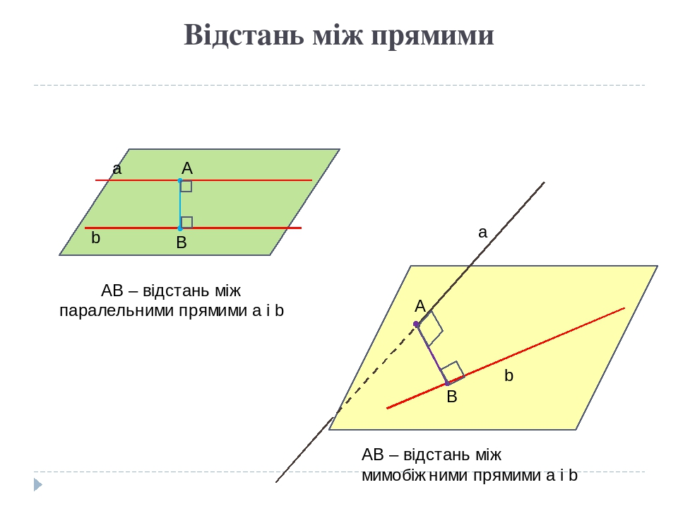 Відстань між прямими a b a b A B AB – відстань між паралельними прямими а і b A B AB – відстань між мимобіжними прямими a і b