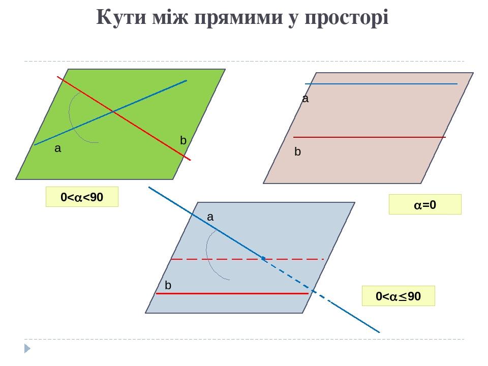 Кути між прямими у просторі a b a a b b 0<<90 =0 0<90