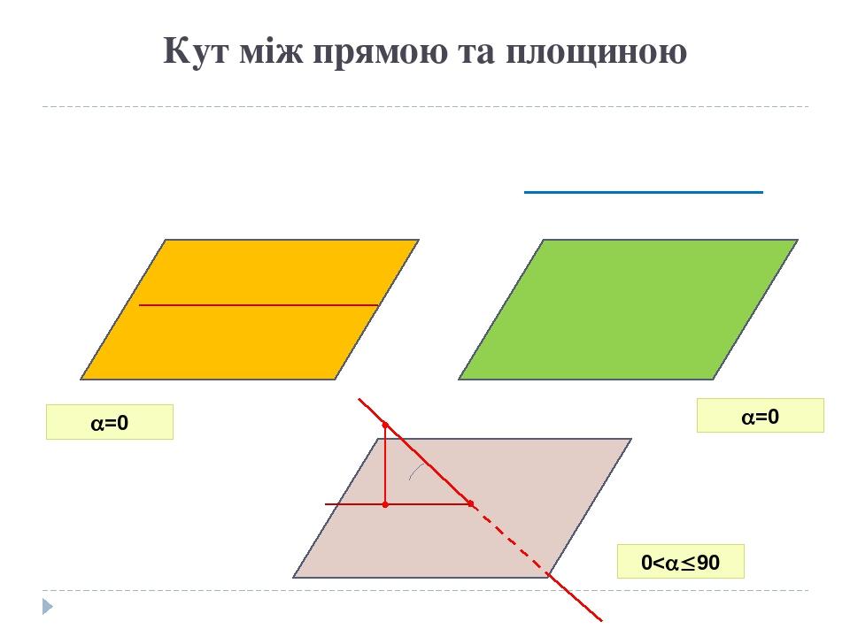 Кут між прямою та площиною =0 =0 0<90
