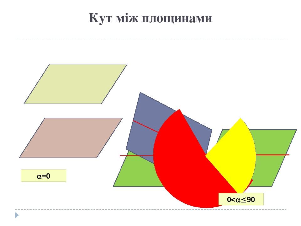 Кут між площинами =0 0<90