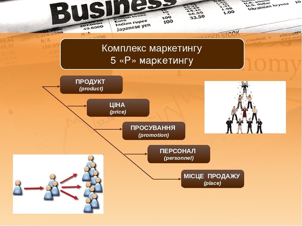 ПРОДУКТ (product) ЦІНА (price) ПРОСУВАННЯ (promotion) ПЕРСОНАЛ (personnel) МІСЦЕ ПРОДАЖУ (place) Комплекс маркетингу 5 «Р» маркетингу