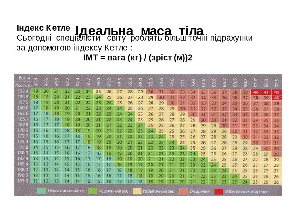 Ідеальна маса тіла Індекс Кетле Сьогодні спеціалісти світу роблять більш точні підрахунки за допомогою індексу Кетле : ІМТ = вага (кг) / (зріст (м))2