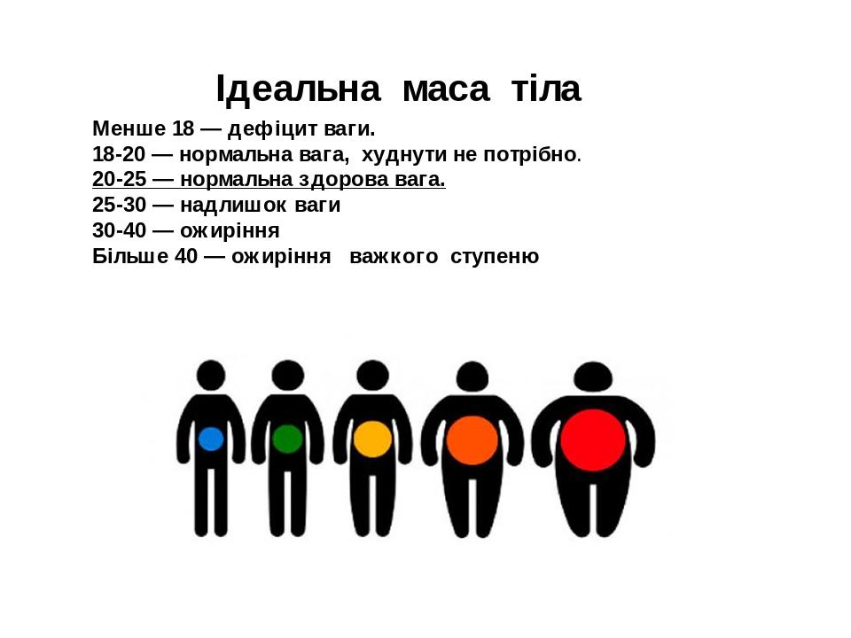 Ідеальна маса тіла Менше 18 — дефіцит ваги. 18-20 — нормальна вага, худнути не потрібно. 20-25 — нормальна здорова вага. 25-30 — надлишок ваги 30-4...