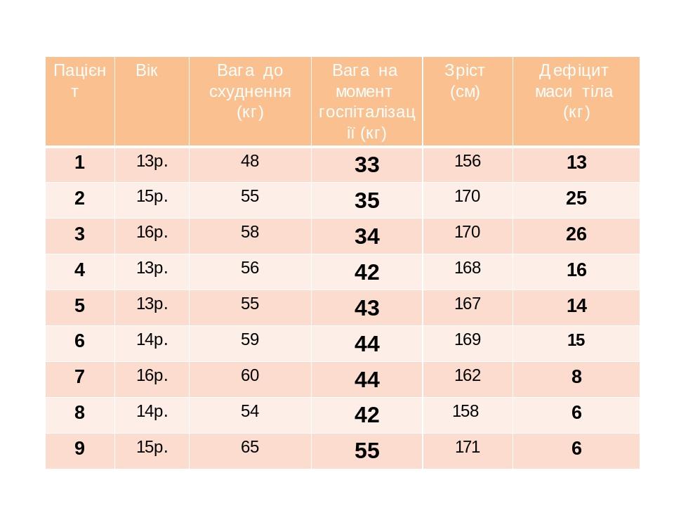Пацієнт Вік Вага до схуднення (кг) Вага на момент госпіталізації (кг) Зріст (см) Дефіцит маси тіла (кг) 1 13р. 48 33 156 13 2 15р. 55 35 170 25 3 1...