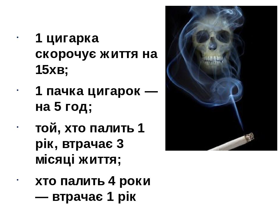 1 цигарка скорочує життя на 15хв; 1 пачка цигарок — на 5 год; той, хто палить 1 рік, втрачає 3 місяці життя; хто палить 4 роки — втрачає 1 рік житт...
