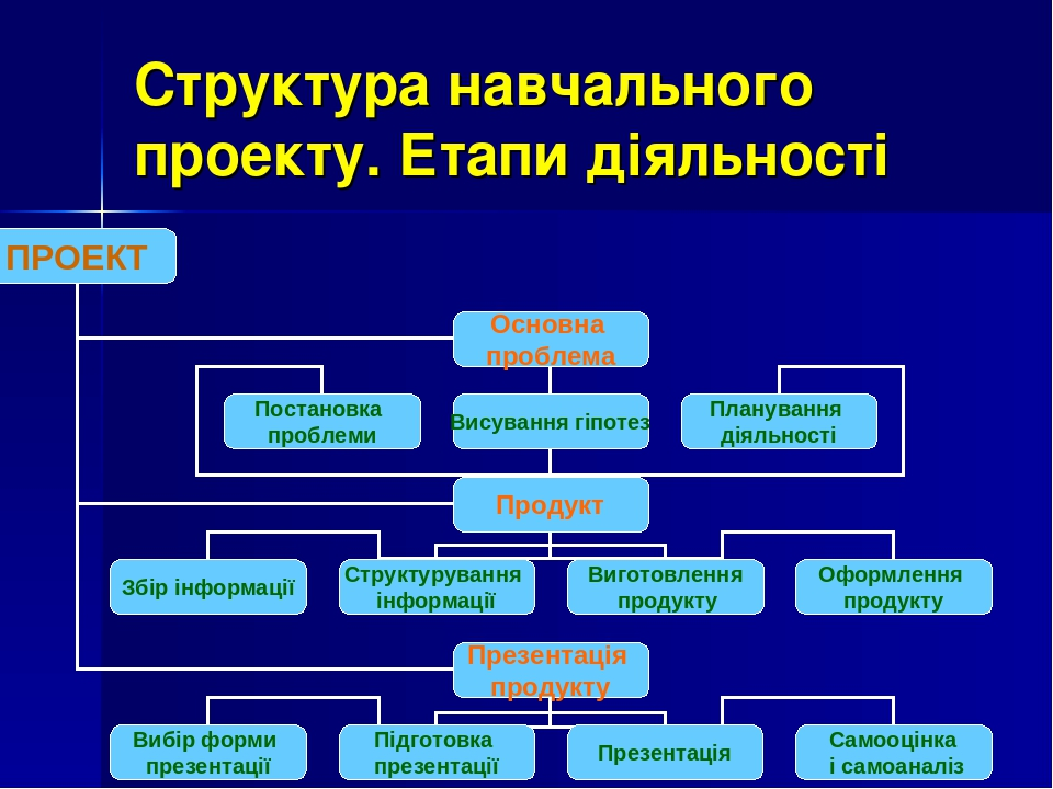 Структура навчального проекту. Етапи діяльності