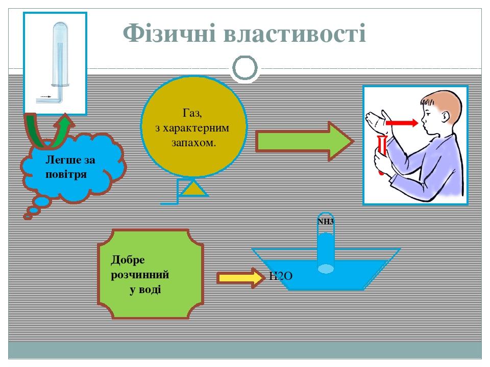 Фізичні властивості H2O NH3 Газ, з характерним запахом. Добре розчинний у воді Легше за повітря