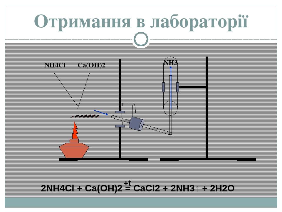 Отримання в лабораторії NH4Cl Ca(OH)2 NH3 2NH4Cl + Ca(OH)2 = CaCl2 + 2NH3↑ + 2H2O +t