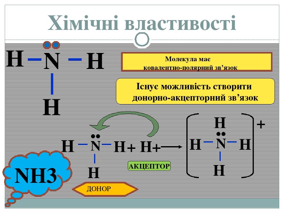 Хімічні властивості H Існує можливість створити донорно-акцепторний зв'язок N H H •• + H+ N H H H •• H + АКЦЕПТОР H N ДОНОР Молекула має ковалентно...