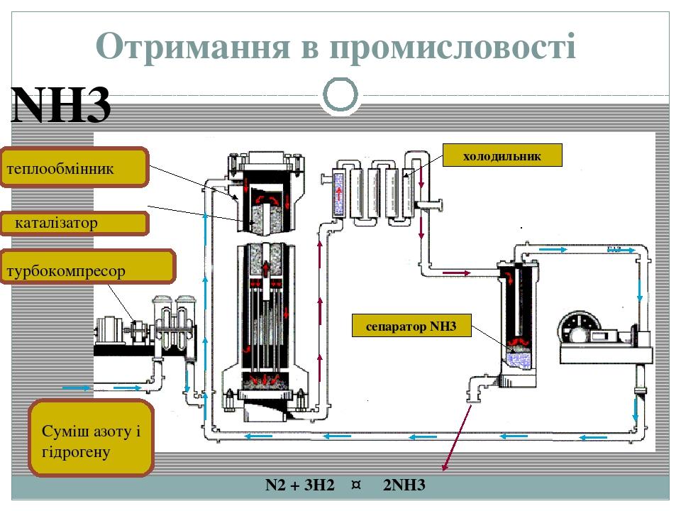 Отримання в промисловості холодильник сепаратор NH3 N2 + 3H2 ↔ 2NH3 теплообмінник каталізатор турбокомпресор Суміш азоту і гідрогену NH3