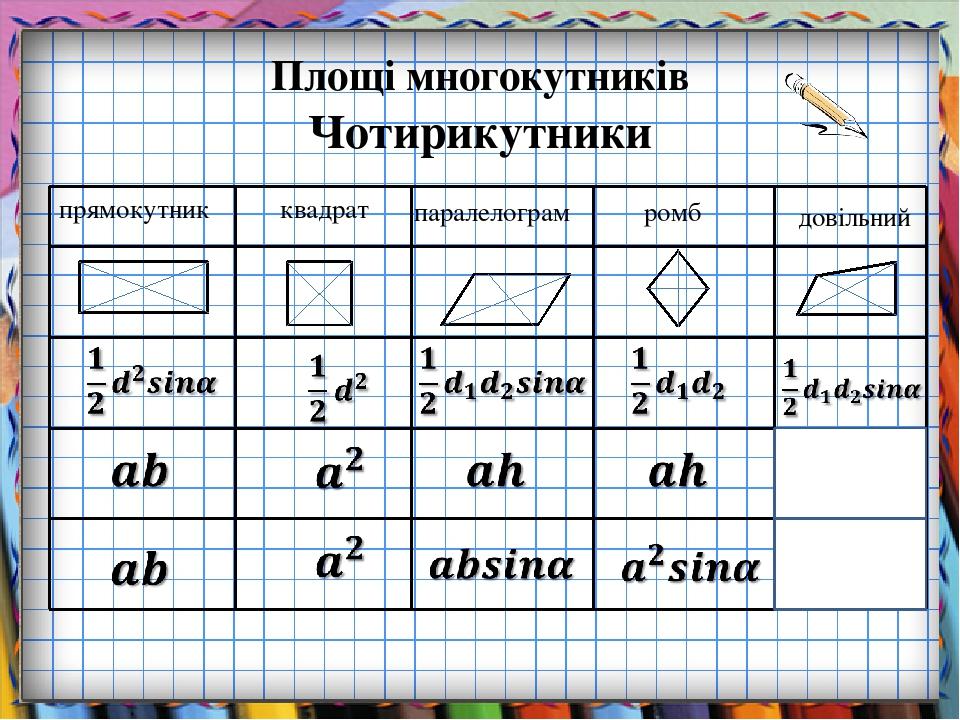 Площі многокутників Чотирикутники прямокутник квадрат паралелограм ромб довільний