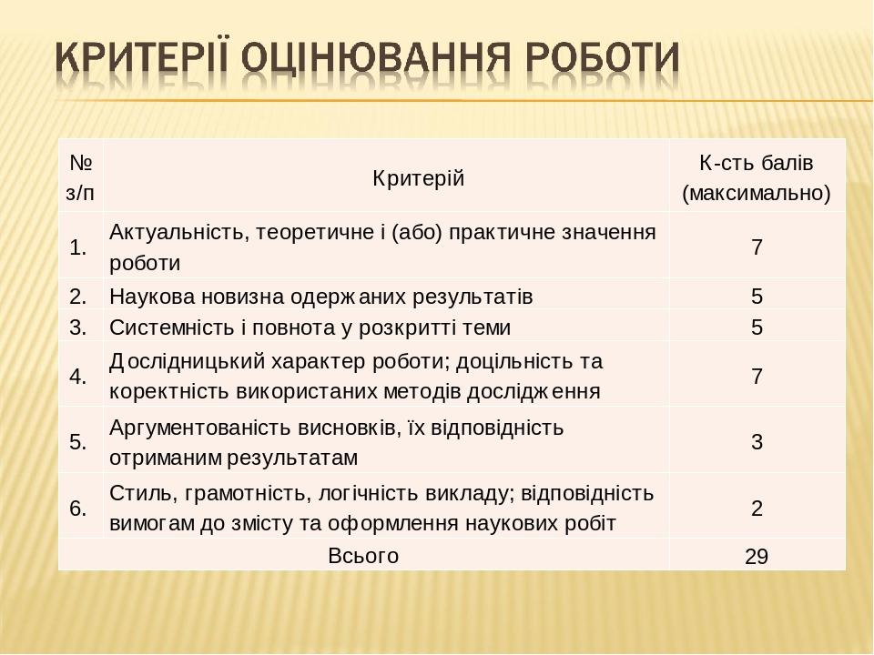 № з/п Критерій К-сть балів (максимально) 1. Актуальність, теоретичне і (або) практичне значення роботи 7 2. Наукова новизна одержаних результатів 5...