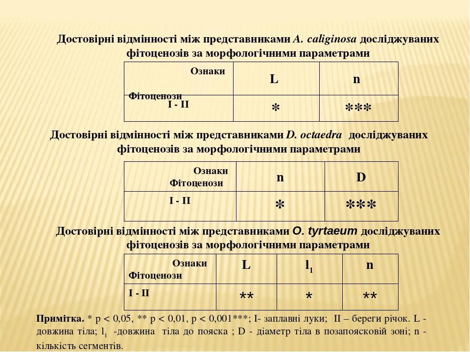 Достовірні відмінності між представниками A. caliginosa досліджуваних фітоценозів за морфологічними параметрами Примітка. * p < 0,05, ** p < 0,01, ...