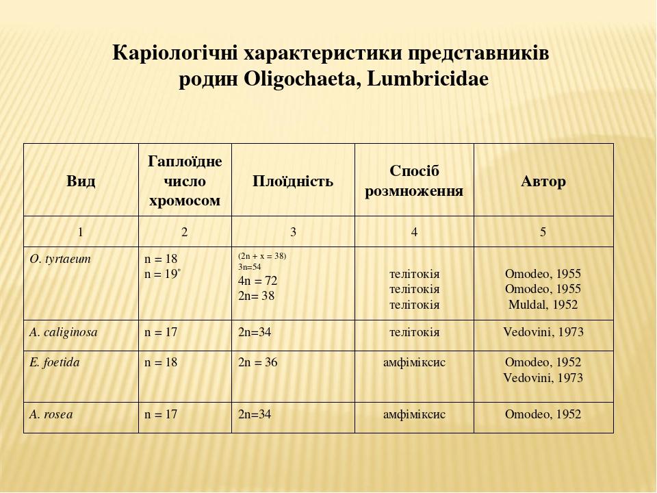 Каріологічні характеристики представників родин Oligochaeta, Lumbricidae Вид Гаплоїдне число хромосом Плоїдність Cпосіб розмноження Автор 1 2 3 4 5...