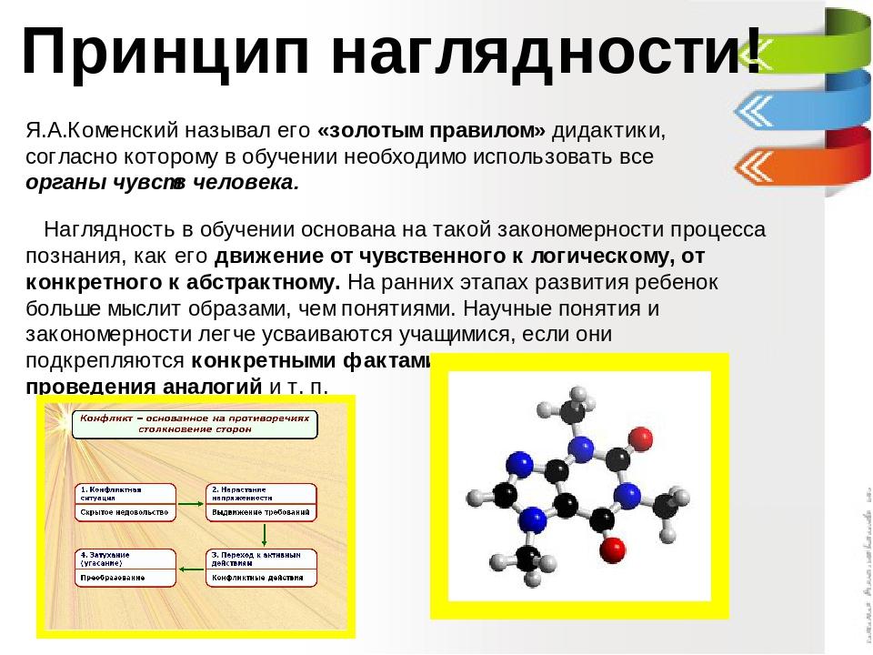 Принцип наглядности! Я.А.Коменский называл его «золотым правилом» дидактики, согласно которому в обучении необходимо использовать все органы чувств...