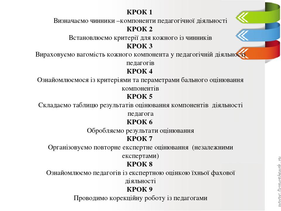 КРОК 1 Визначаємо чинники –компоненти педагогічної діяльності КРОК 2 Встановлюємо критерії для кожного із чинників КРОК 3 Вираховуємо вагомість кож...