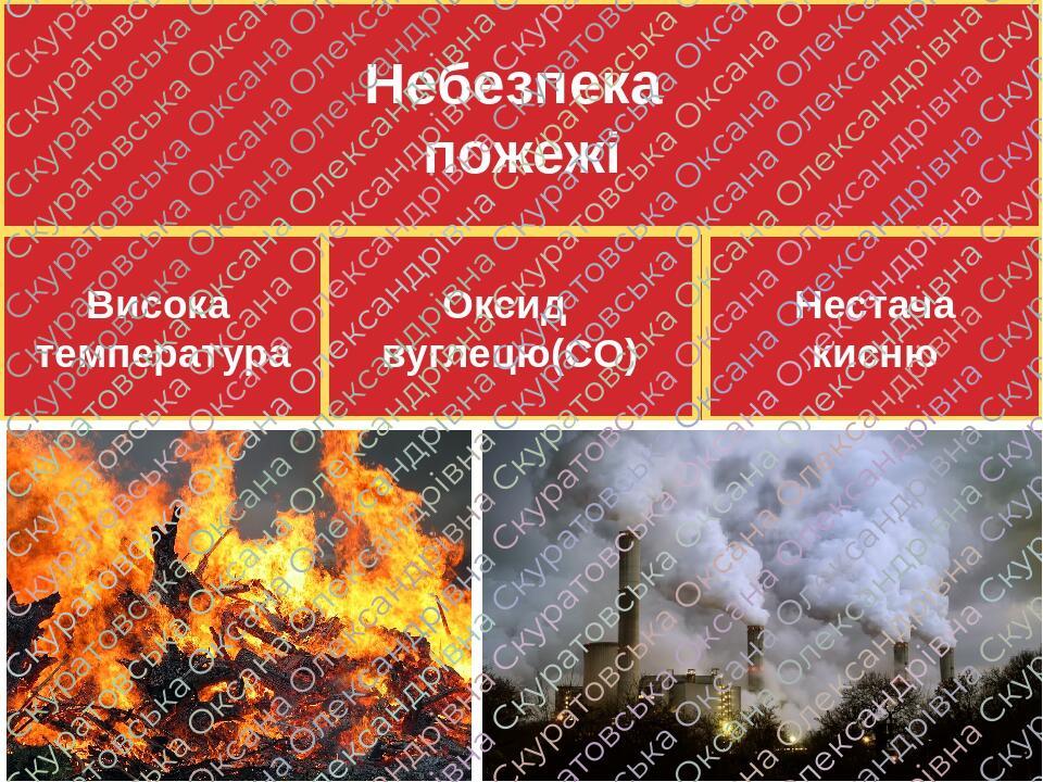 Небезпека пожежі Висока температура Нестача кисню Оксид вуглецю(CO)