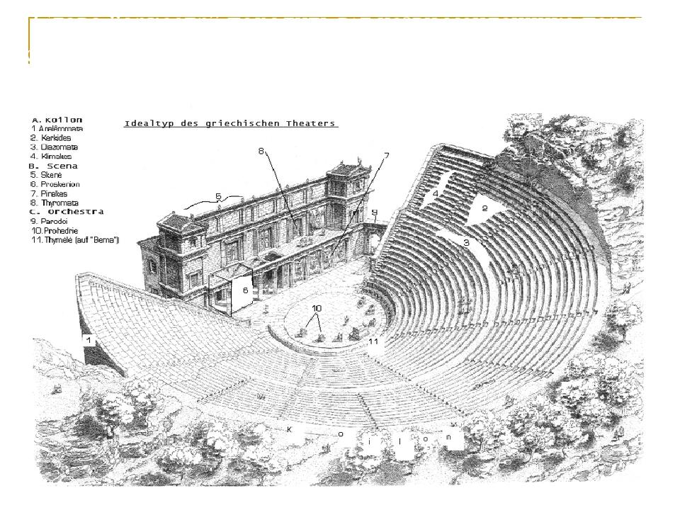 """Слово """"оркестр"""" походить від назви майданчика перед сценою античного театру в часи Стародавньої Греції. Це період з VI ст.. до н. е. – VI ст.. н. е."""