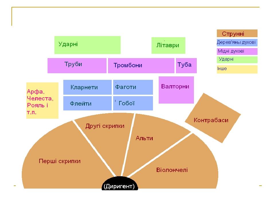 Схема симфонічного оркестру