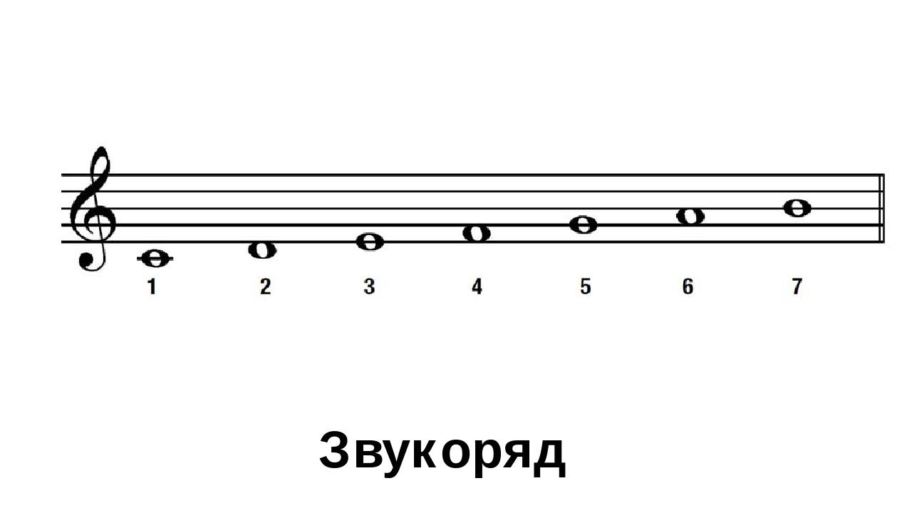 Звукоряд