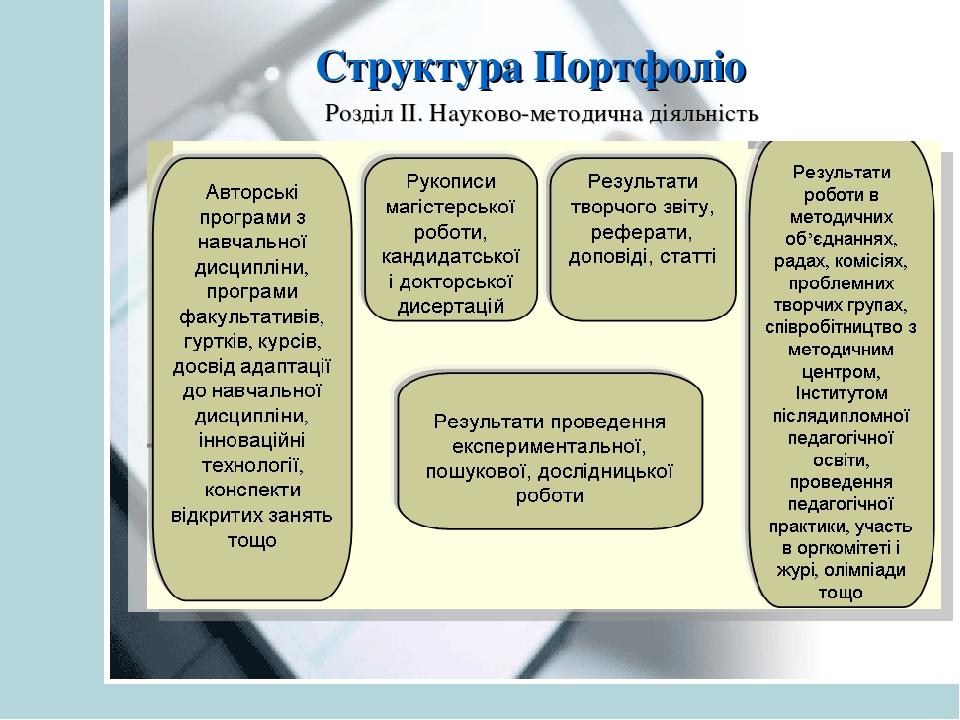 Структура Портфоліо Розділ ІІ. Науково-методична діяльність
