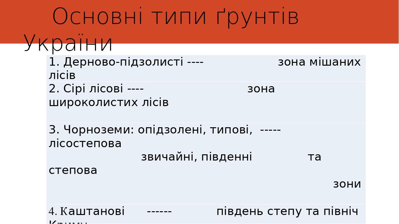 Основні типи ґрунтів України 1. Дерново-підзолисті ---- зона мішаних лісів 2. Сірі лісові ---- зона широколистих лісів 3. Чорноземи: опідзолені, ти...