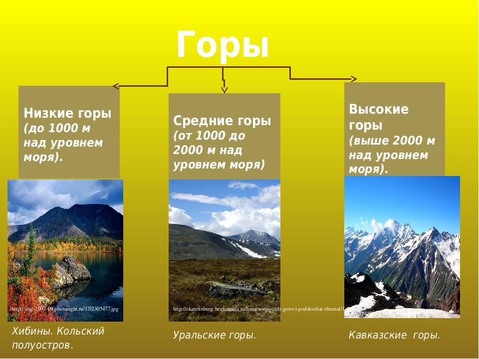 Горы Низкие горы (до 1000 м над уровнем моря). Высокие горы (выше 2000 м над уровнем моря). Средние горы (от 1000 до 2000 м над уровнем моря) http:...