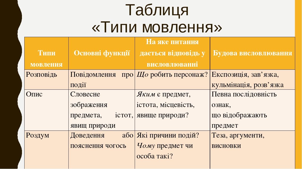 Таблиця «Типи мовлення»  Типи мовлення  Основні функції На яке питання дається відповідь у висловлюванні  Будова висловлювання Розповідь Повідом...