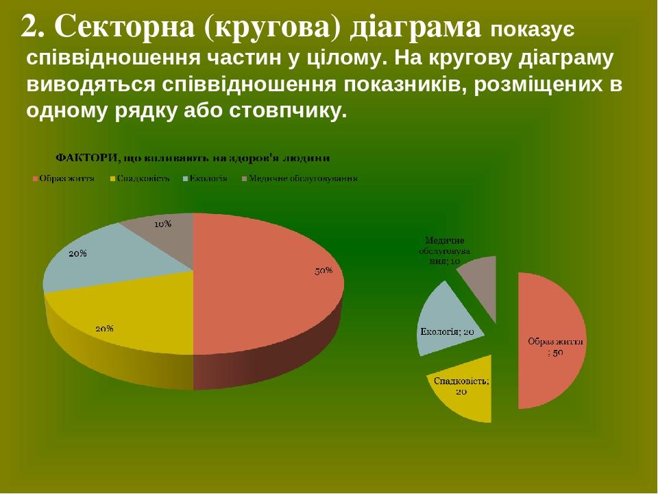 2.Секторна (кругова) діаграма показує співвідношення частин у цілому. На кругову діаграму виводяться співвідношення показників, розміщених в одном...