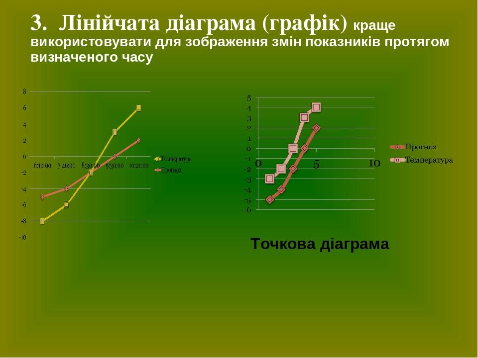 3.Лінійчата діаграма (графік) краще використовувати для зображення змін показників протягом визначеного часу Точкова діаграма