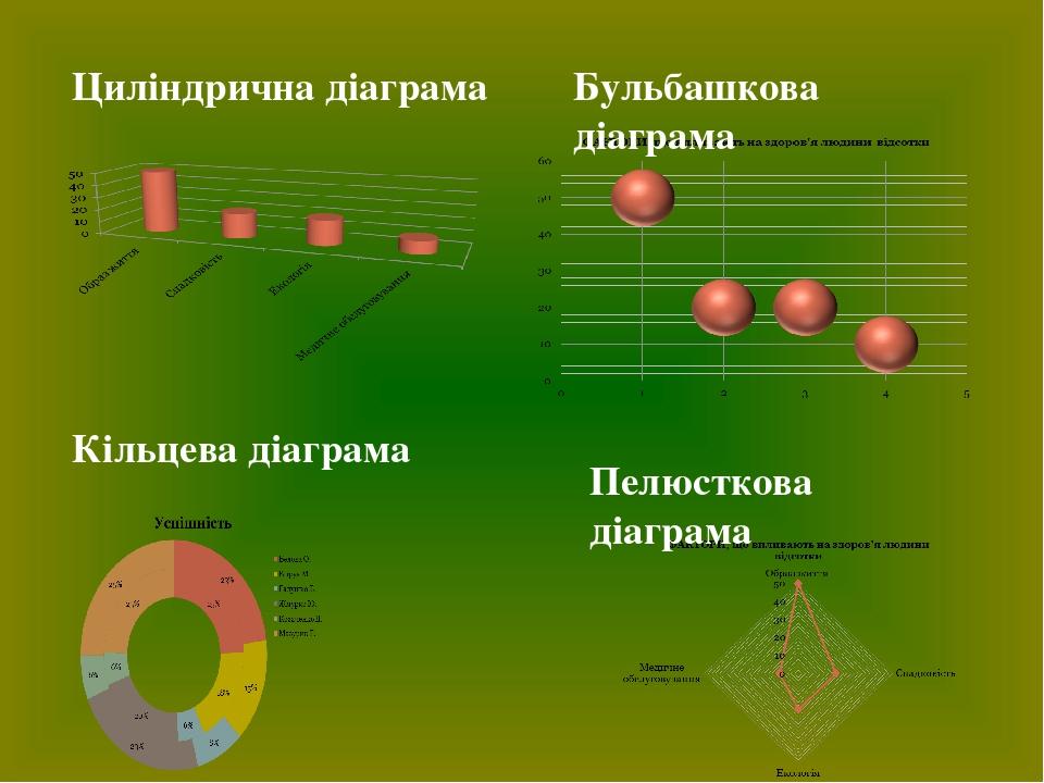 Циліндрична діаграма Пелюсткова діаграма Бульбашкова діаграма Кільцева діаграма