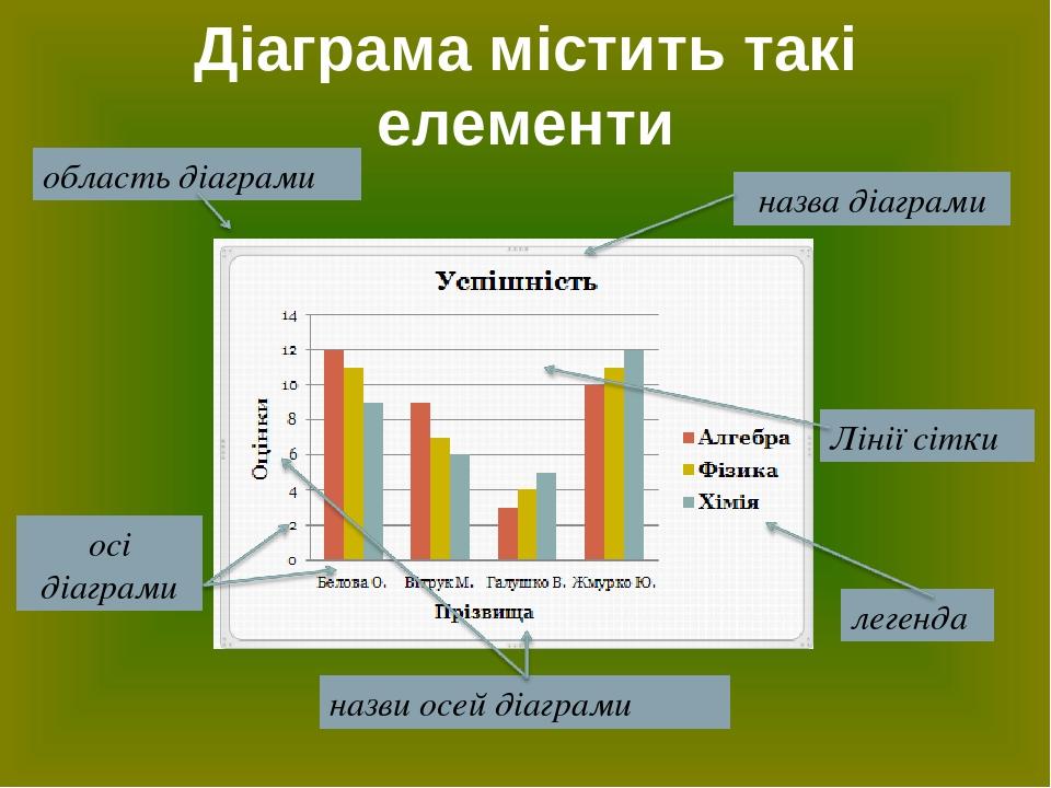 Діаграма містить такі елементи
