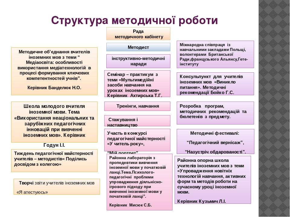Структура методичної роботи Міжнародна співпраця із навчальними закладами Польщі, волонтерами Британської Ради,французького Альянсу,Гете-інституту ...