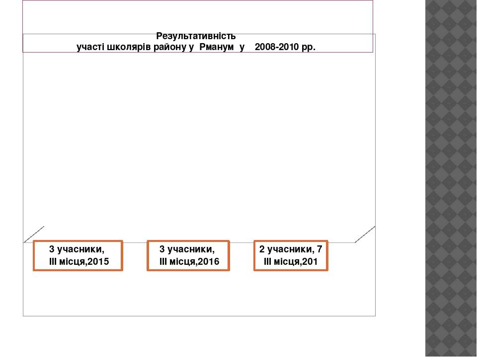 Результативність участі школярів району у Рманум у 2008-2010 рр.
