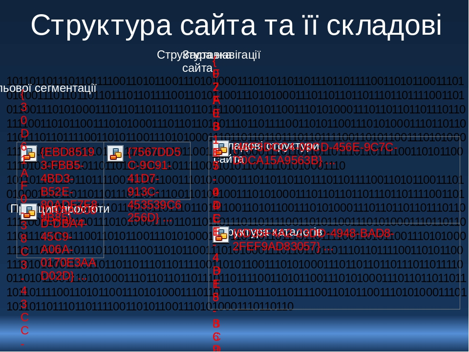 Структура сайта та її складові 10110110111011011110011010110011101010001110110110110111011011110011010110011101010001110110110110111011011110011010...