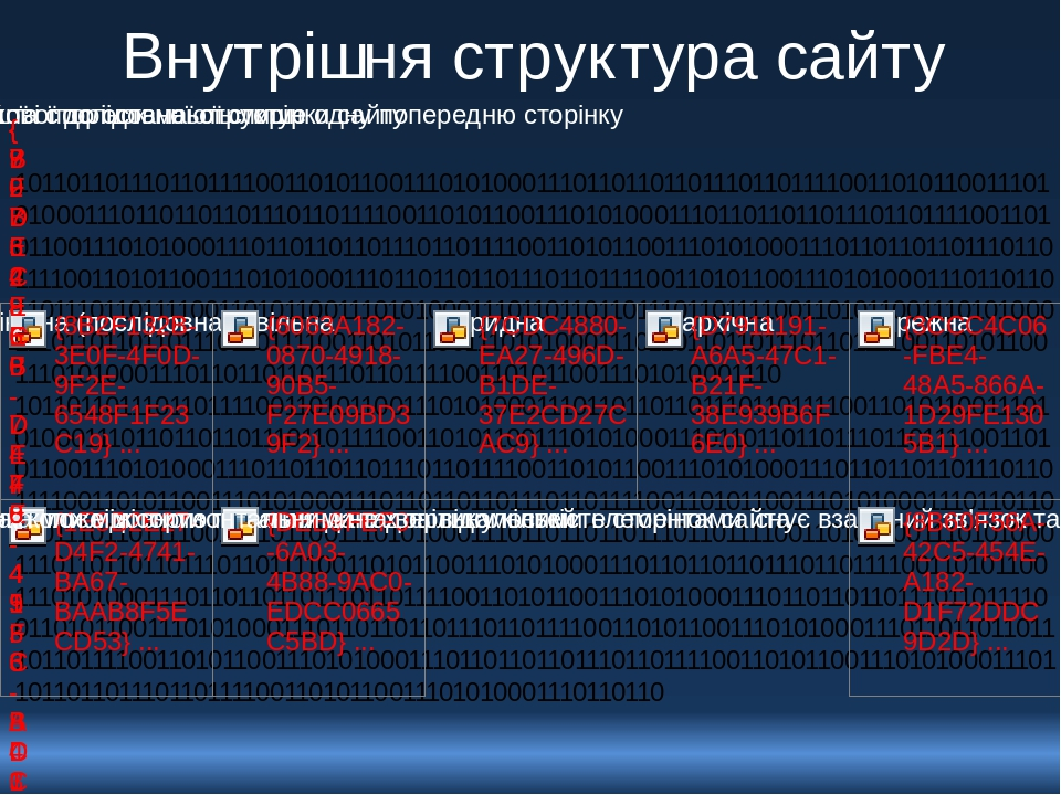 Внутрішня структура сайту 1011011011101101111001101011001110101000111011011011011101101111001101011001110101000111011011011011101101111001101011001...