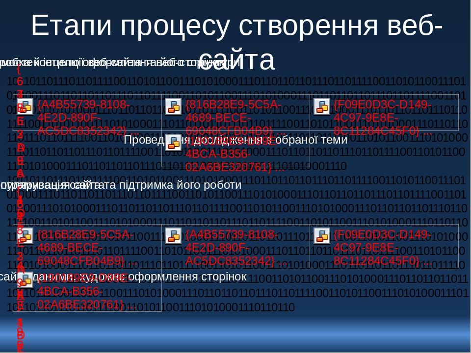 Етапи процесу створення веб-сайта 10110110111011011110011010110011101010001110110110110111011011110011010110011101010001110110110110111011011110011...