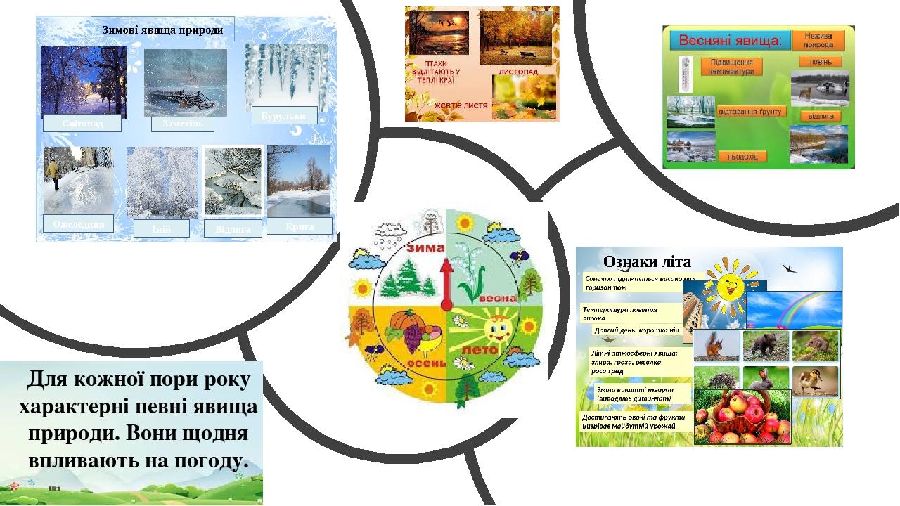 Для кожної пори року характерні певні явища природи. Вони щодня впливають на погоду.