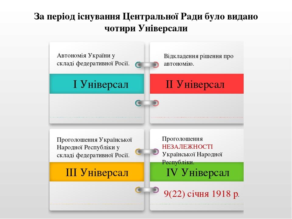 За період існування Центральної Ради було видано чотири Універсали І Універсал ІІ Універсал ІІІ Універсал ІV Універсал Автономія України у складі ф...