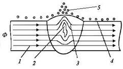 Лекция №3. Магнитный метод неразрушающего контроля. Магнитопорошковый  контроль.