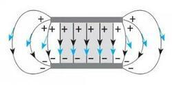 Урок онлайн. Електричне поле. Фізика 10 клас. Дистанційне навчання - читати  на «Проба Пера»