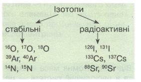 Ізотопи. фото